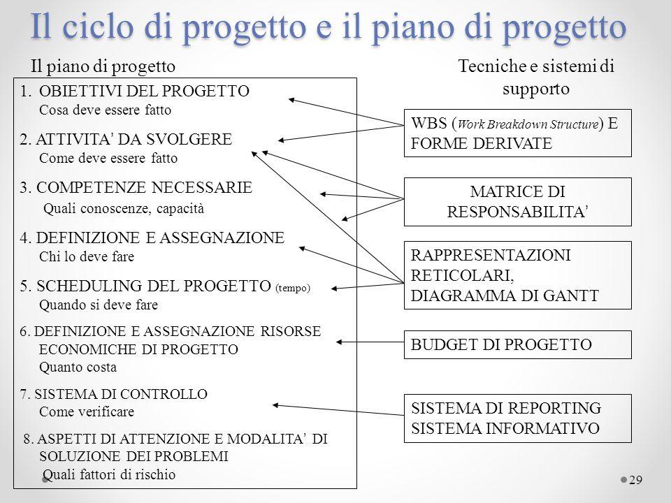 Il ciclo di progetto e il piano di progetto