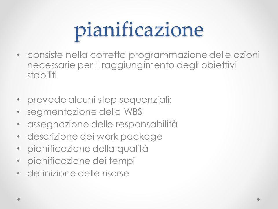 pianificazione consiste nella corretta programmazione delle azioni necessarie per il raggiungimento degli obiettivi stabiliti.