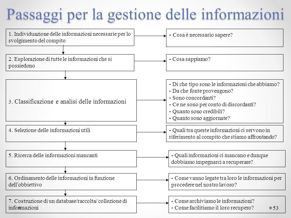 Passaggi per la gestione delle informazioni