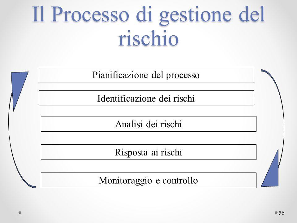 Il Processo di gestione del rischio