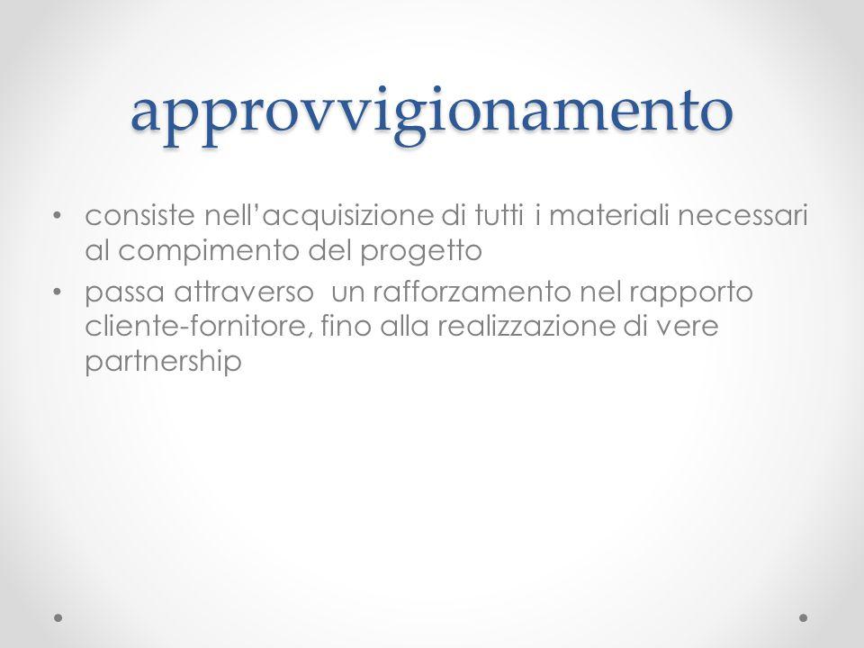 approvvigionamento consiste nell'acquisizione di tutti i materiali necessari al compimento del progetto.