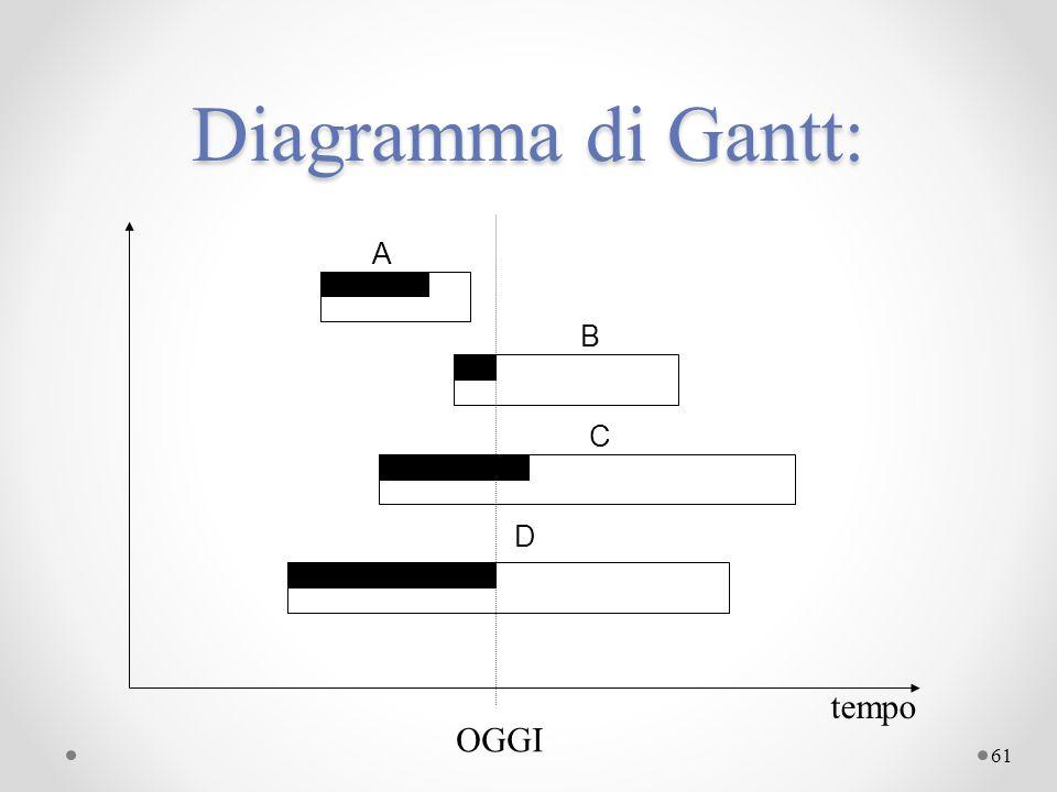 Diagramma di Gantt: A B C D tempo OGGI