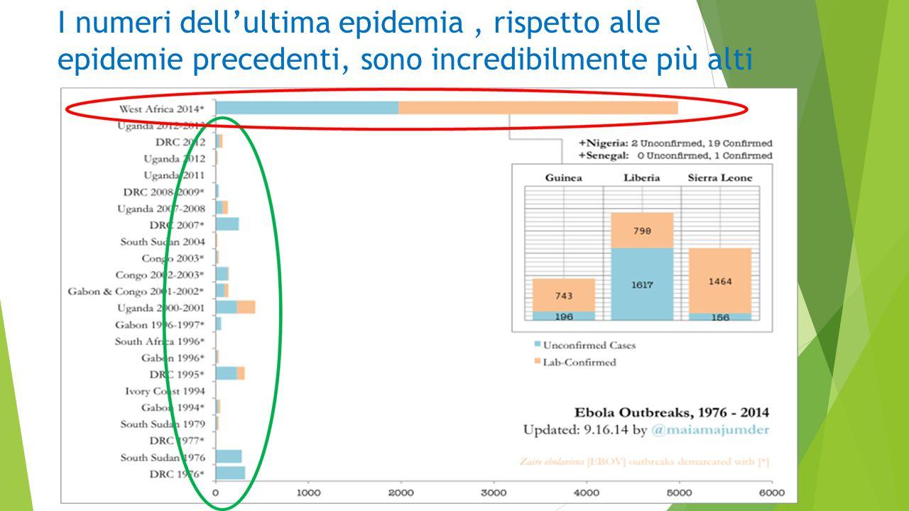I numeri dell'ultima epidemia , rispetto alle epidemie precedenti, sono incredibilmente più alti