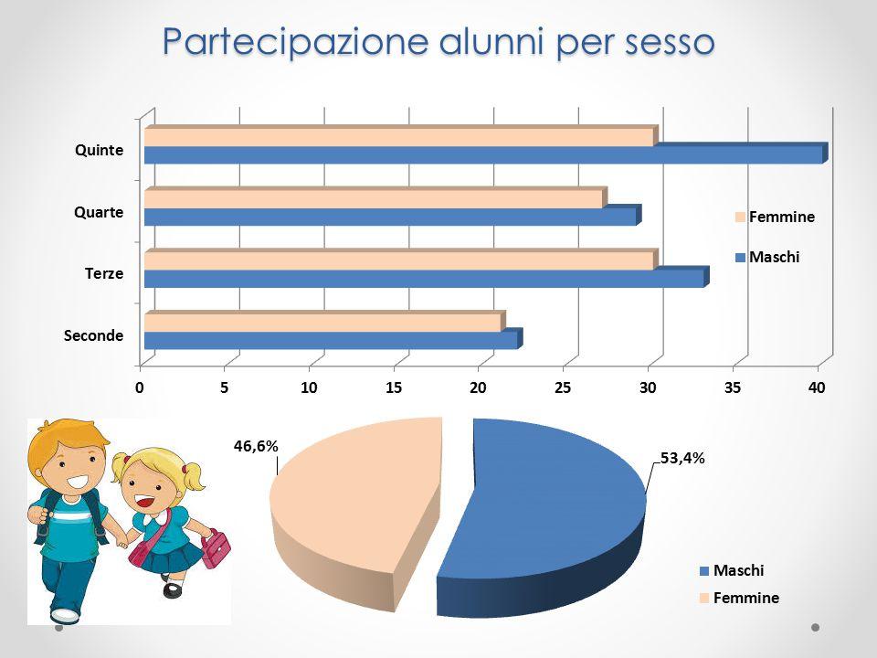 Partecipazione alunni per sesso