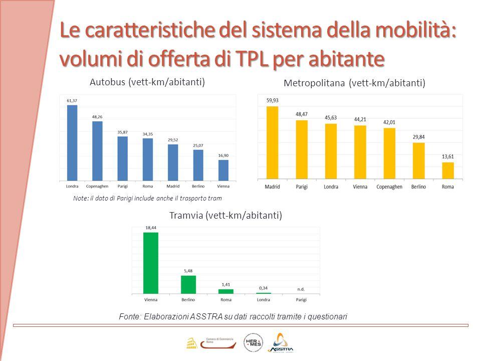 Le caratteristiche del sistema della mobilità: volumi di offerta di TPL per abitante
