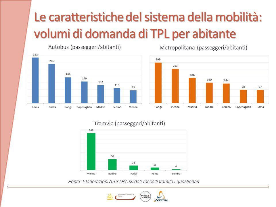 Le caratteristiche del sistema della mobilità: volumi di domanda di TPL per abitante