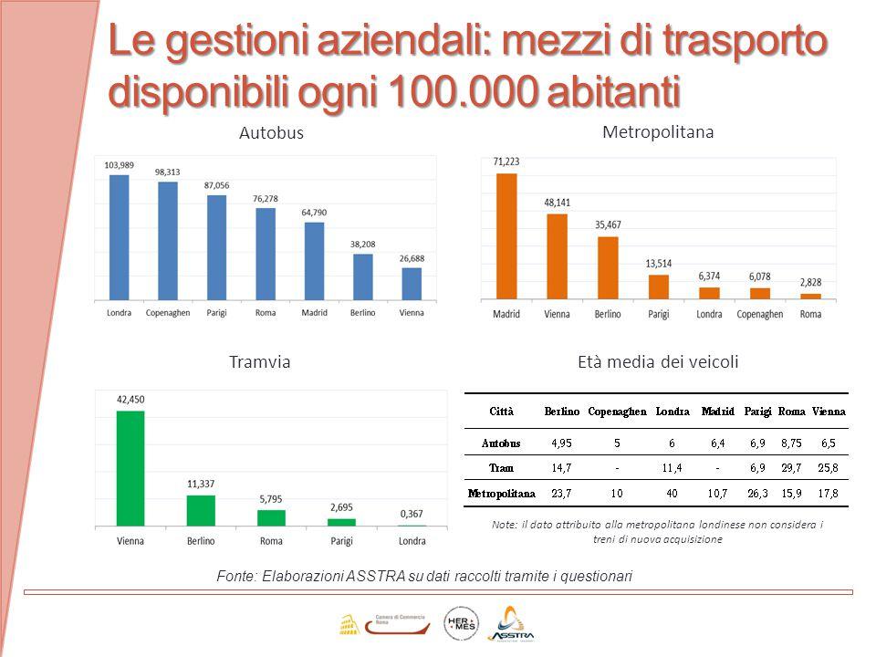 Fonte: Elaborazioni ASSTRA su dati raccolti tramite i questionari