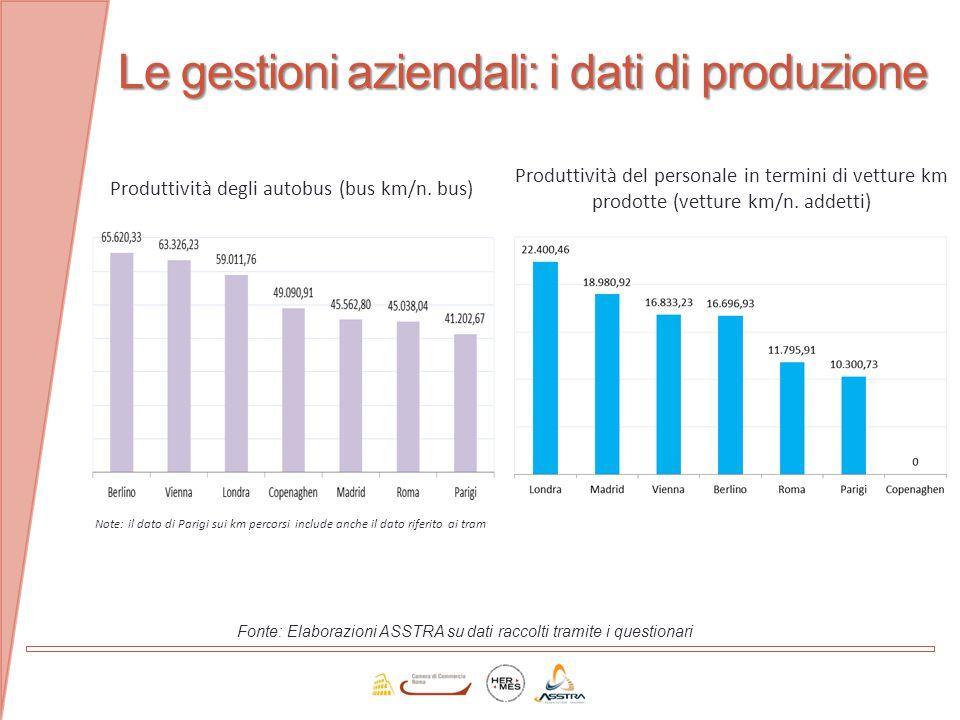 Le gestioni aziendali: i dati di produzione
