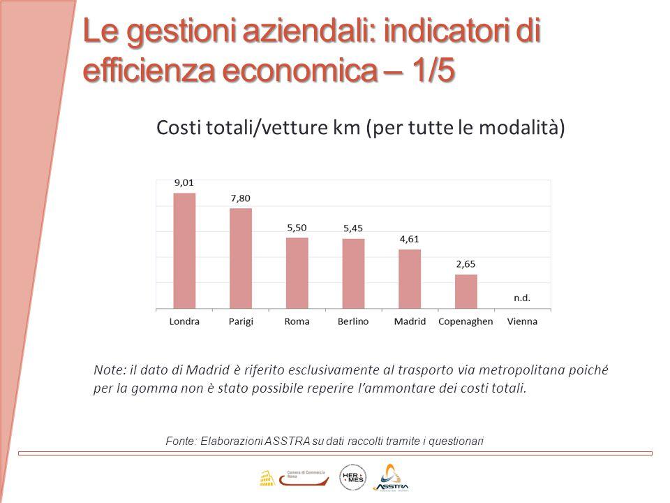 Le gestioni aziendali: indicatori di efficienza economica – 1/5