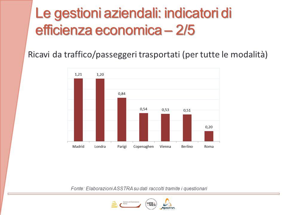Le gestioni aziendali: indicatori di efficienza economica – 2/5