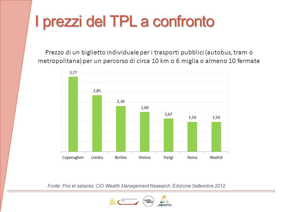 I prezzi del TPL a confronto