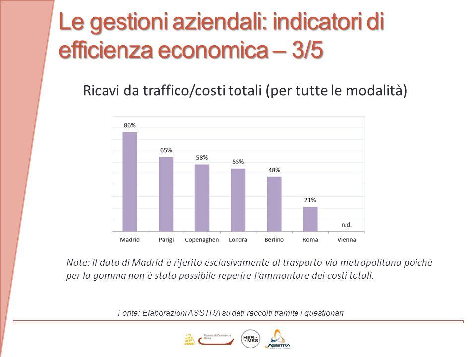 Le gestioni aziendali: indicatori di efficienza economica – 3/5