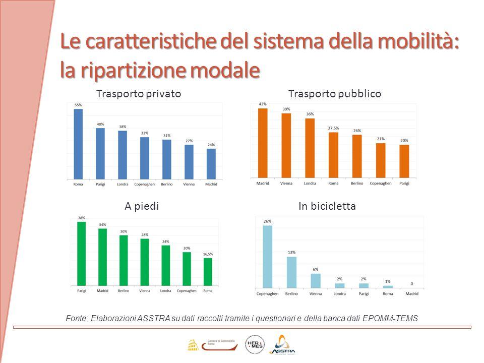 Le caratteristiche del sistema della mobilità: la ripartizione modale