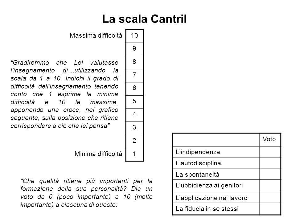 La scala Cantril 10 9 8 Massima difficoltà 7 6 5 4