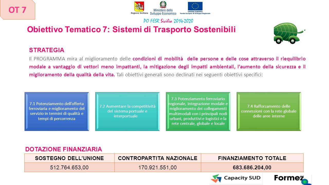 Obiettivo Tematico 7: Sistemi di Trasporto Sostenibili