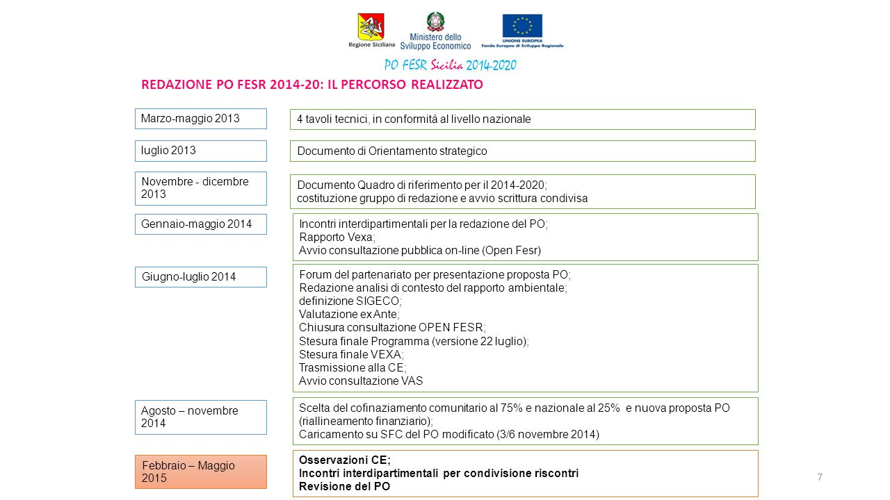 REDAZIONE PO FESR 2014-20: il percorso realizzato