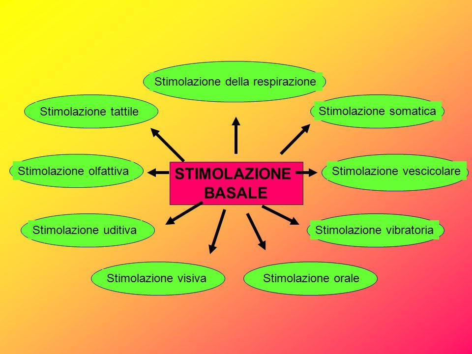 STIMOLAZIONE BASALE Stimolazione della respirazione