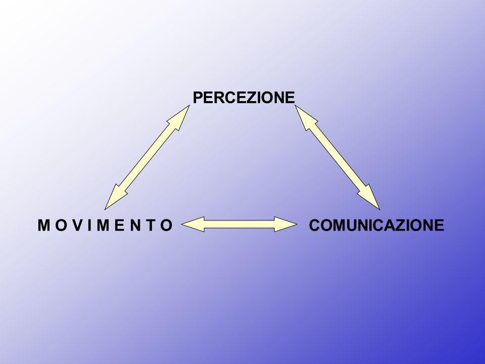 PERCEZIONE M O V I M E N T O COMUNICAZIONE