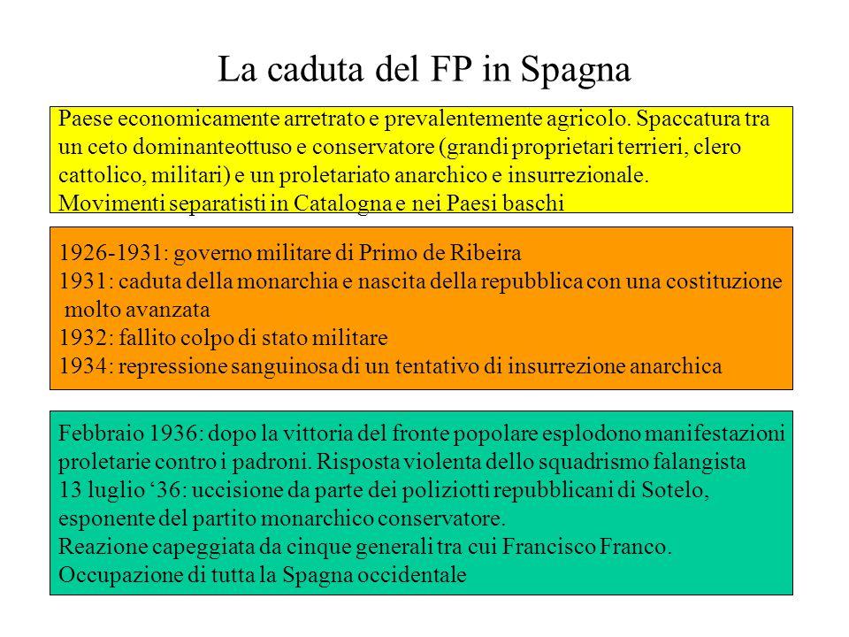La caduta del FP in Spagna