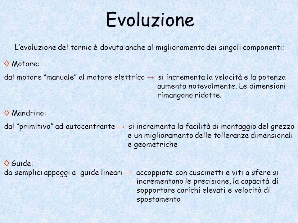 Evoluzione L'evoluzione del tornio è dovuta anche al miglioramento dei singoli componenti: ◊ Motore: