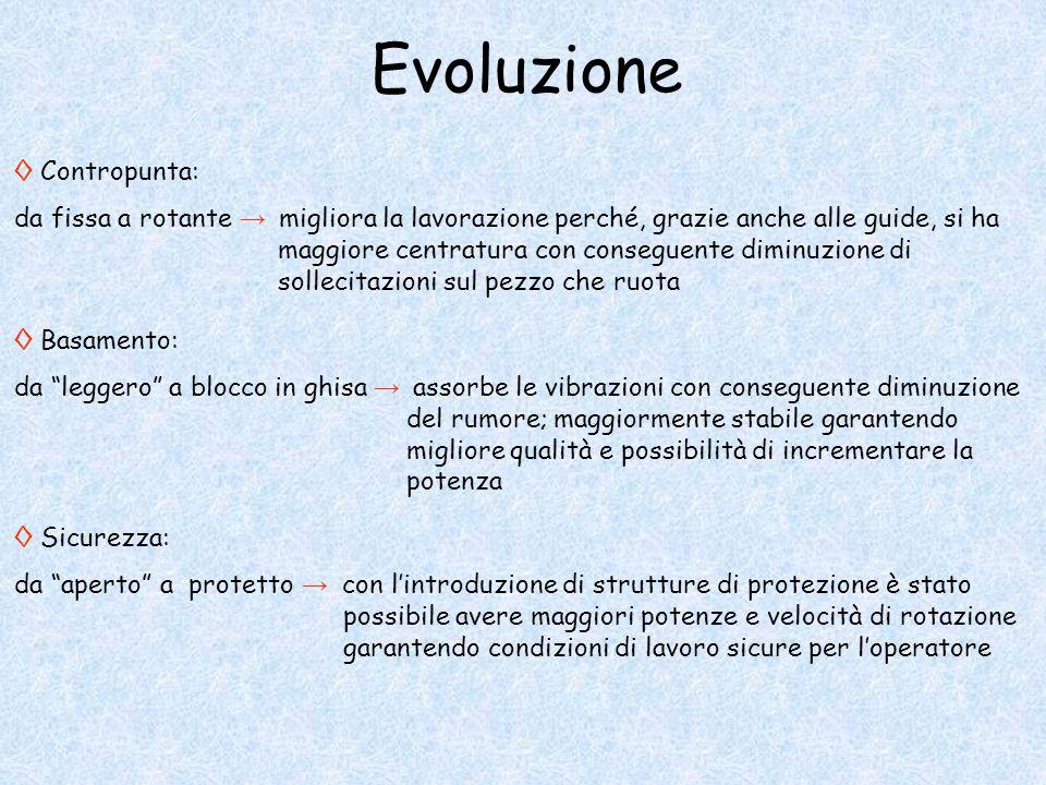 Evoluzione ◊ Contropunta: