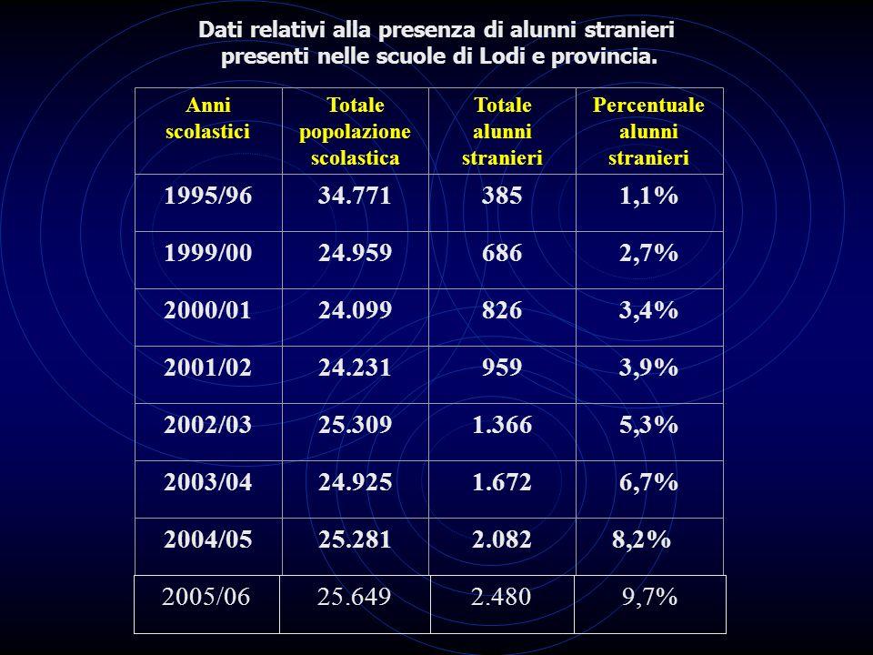 Dati relativi alla presenza di alunni stranieri