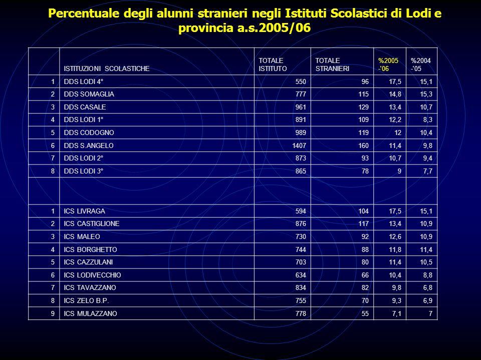 Percentuale degli alunni stranieri negli Istituti Scolastici di Lodi e provincia a.s.2005/06