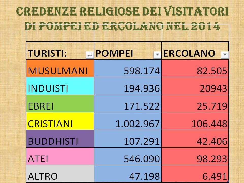 Credenze religiose dei visitatori di Pompei ed Ercolano nel 2014