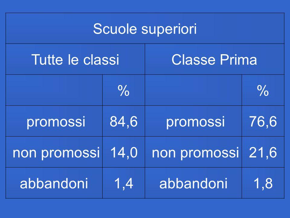 Scuole superioriTutte le classi. Classe Prima. % promossi. 84,6. 76,6. non promossi. 14,0. 21,6. abbandoni.