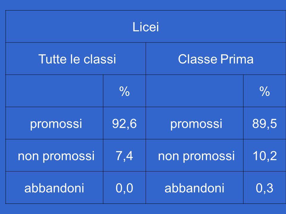Licei Tutte le classi Classe Prima % promossi 92,6 89,5 non promossi 7,4 10,2 abbandoni 0,0 0,3
