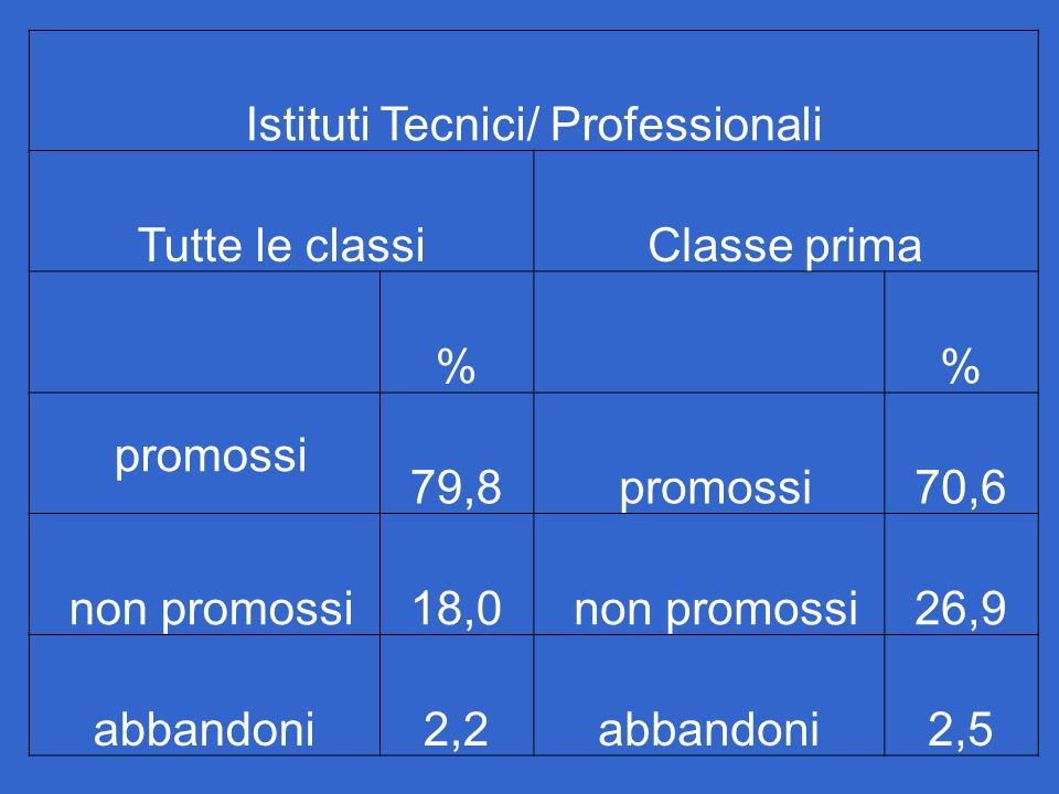 Istituti Tecnici/ Professionali