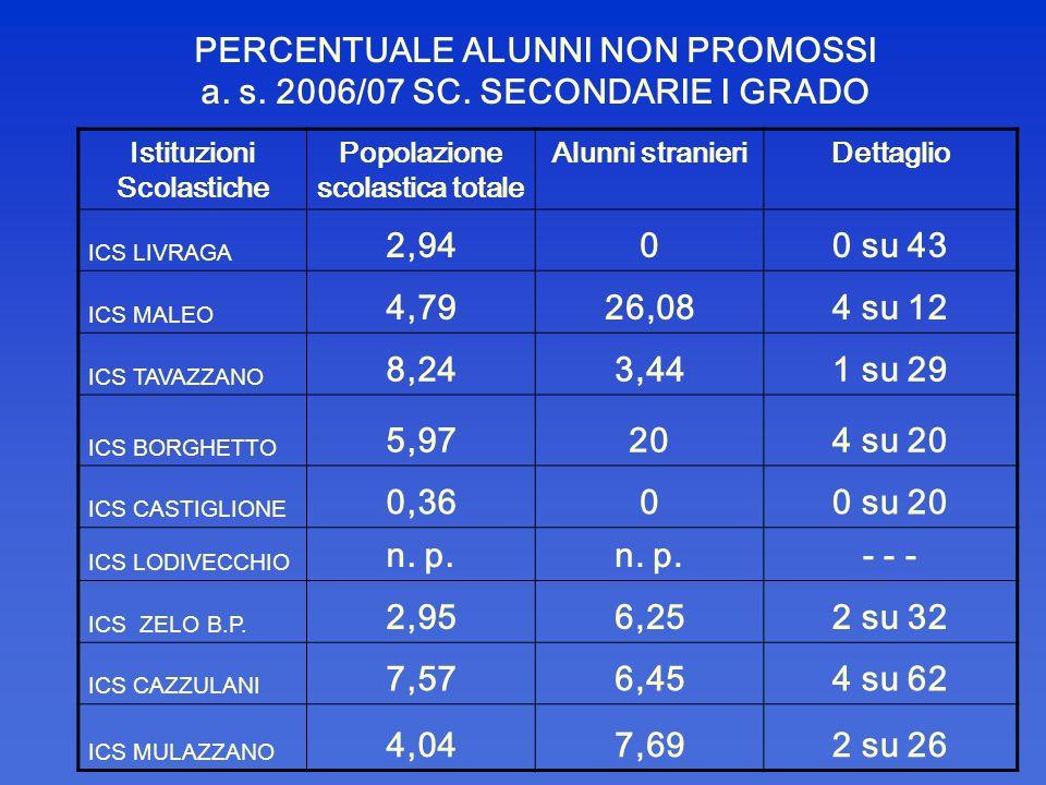 PERCENTUALE ALUNNI NON PROMOSSI a. s. 2006/07 SC. SECONDARIE I GRADO