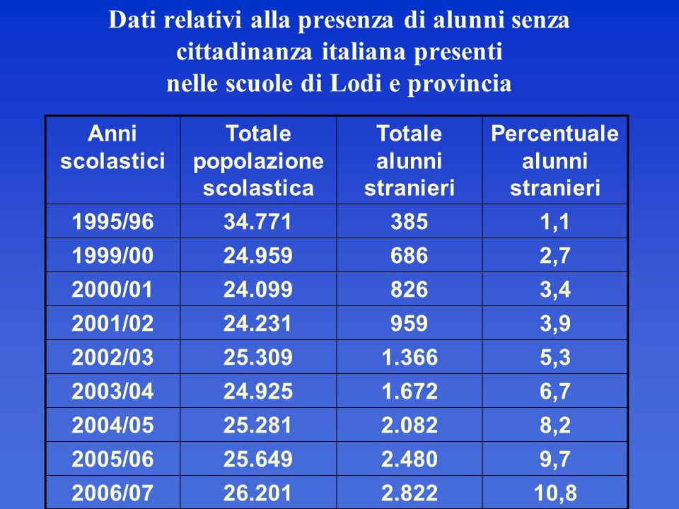 Dati relativi alla presenza di alunni senza cittadinanza italiana presenti nelle scuole di Lodi e provincia
