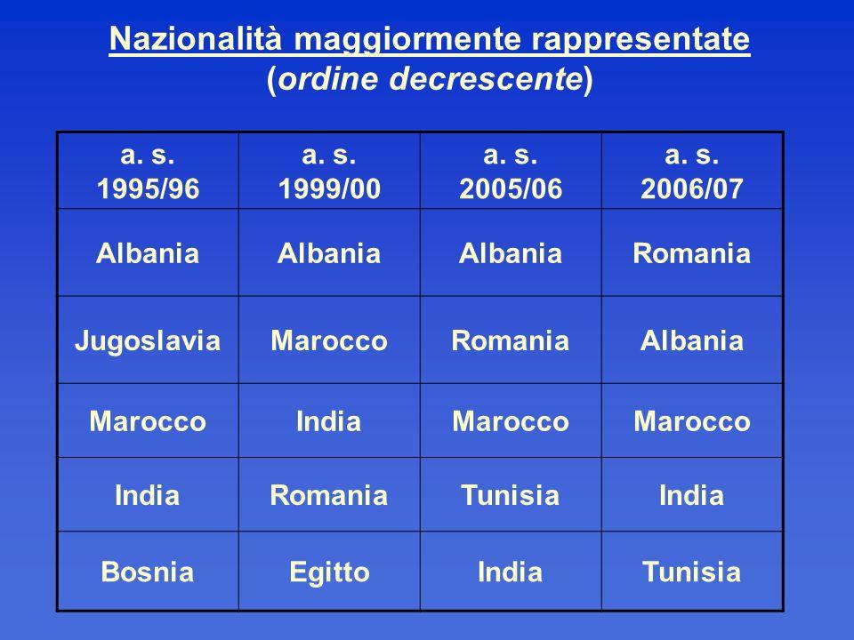 Nazionalità maggiormente rappresentate (ordine decrescente)
