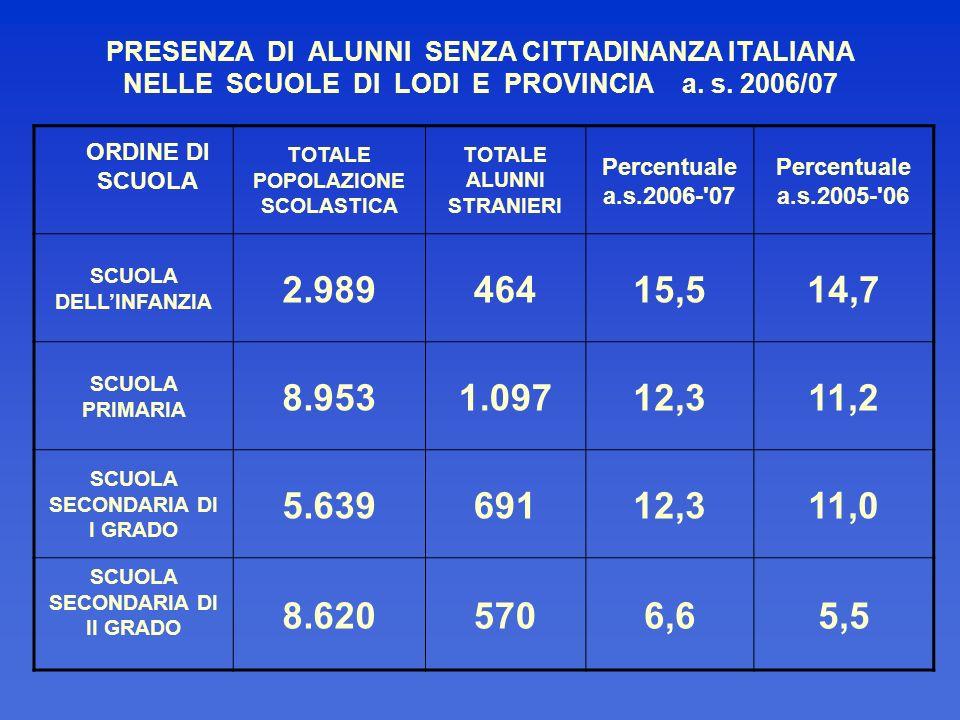 PRESENZA DI ALUNNI SENZA CITTADINANZA ITALIANA NELLE SCUOLE DI LODI E PROVINCIA a. s. 2006/07