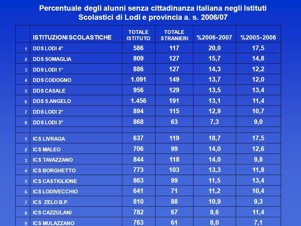 Percentuale degli alunni senza cittadinanza italiana negli Istituti Scolastici di Lodi e provincia a. s. 2006/07