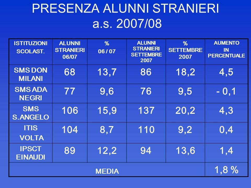 PRESENZA ALUNNI STRANIERI a.s. 2007/08