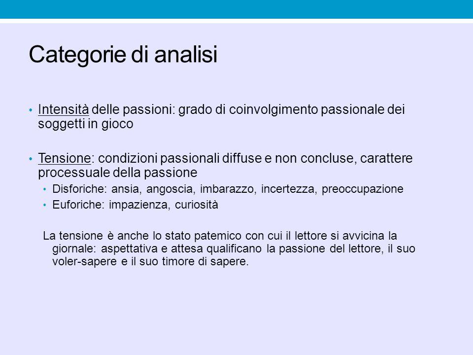 Categorie di analisi Intensità delle passioni: grado di coinvolgimento passionale dei soggetti in gioco.