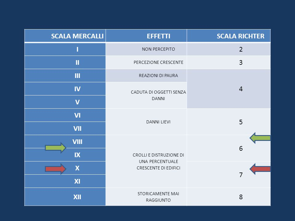SCALA MERCALLI EFFETTI SCALA RICHTER I 2 II 3 III 4 IV V VI 5 VII VIII