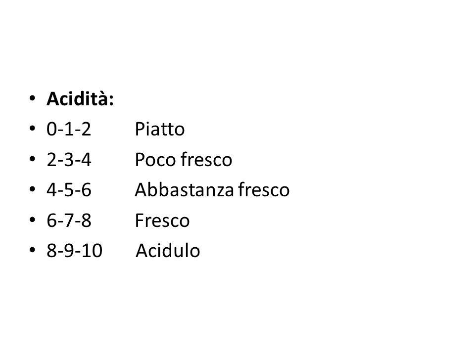 Acidità: 0-1-2 Piatto. 2-3-4 Poco fresco. 4-5-6 Abbastanza fresco. 6-7-8 Fresco.