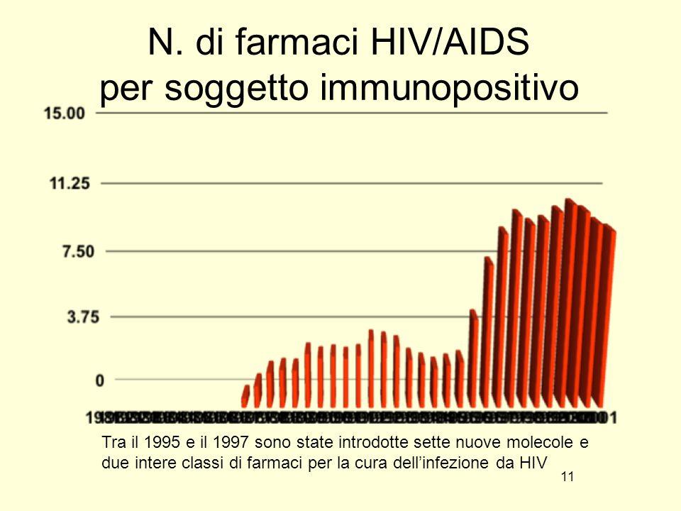 N. di farmaci HIV/AIDS per soggetto immunopositivo