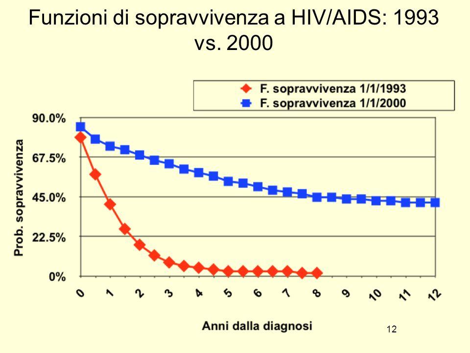 Funzioni di sopravvivenza a HIV/AIDS: 1993 vs. 2000