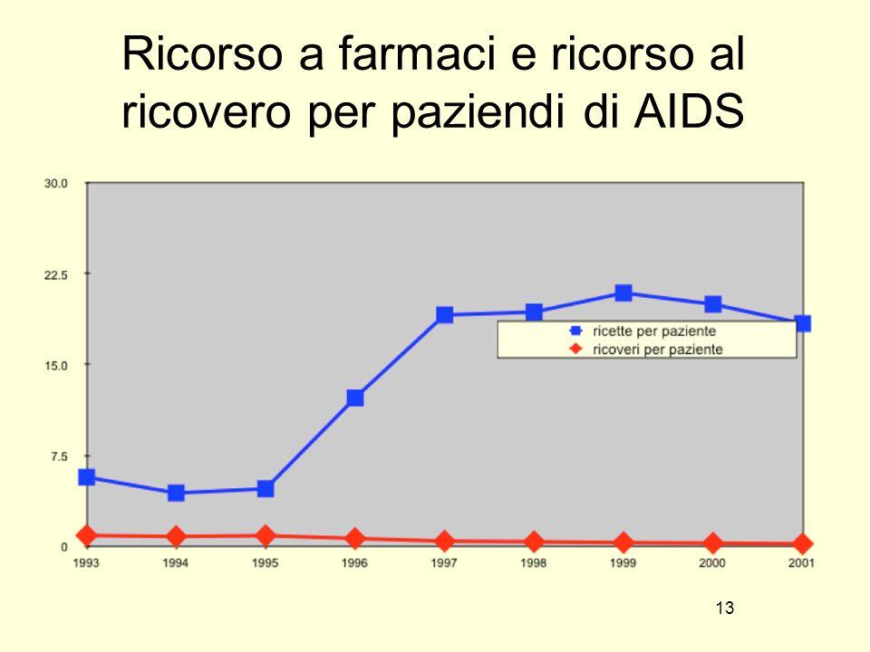 Ricorso a farmaci e ricorso al ricovero per paziendi di AIDS