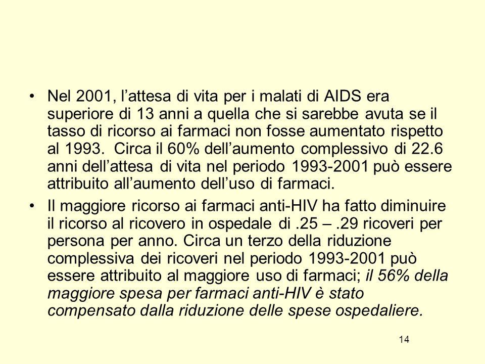Nel 2001, l'attesa di vita per i malati di AIDS era superiore di 13 anni a quella che si sarebbe avuta se il tasso di ricorso ai farmaci non fosse aumentato rispetto al 1993. Circa il 60% dell'aumento complessivo di 22.6 anni dell'attesa di vita nel periodo 1993-2001 può essere attribuito all'aumento dell'uso di farmaci.