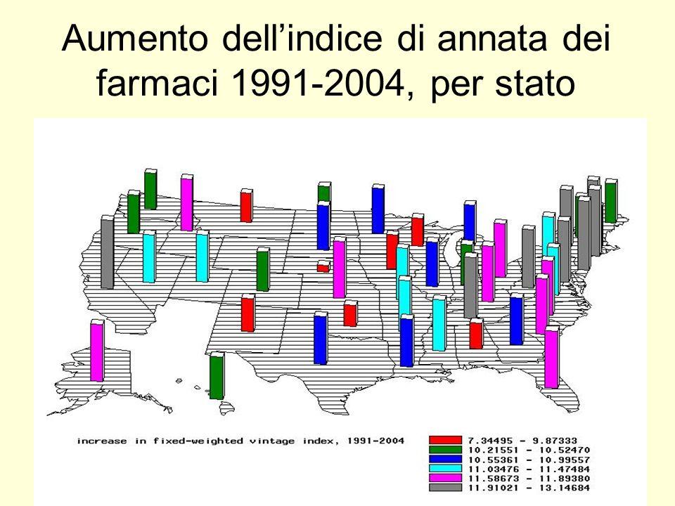 Aumento dell'indice di annata dei farmaci 1991-2004, per stato