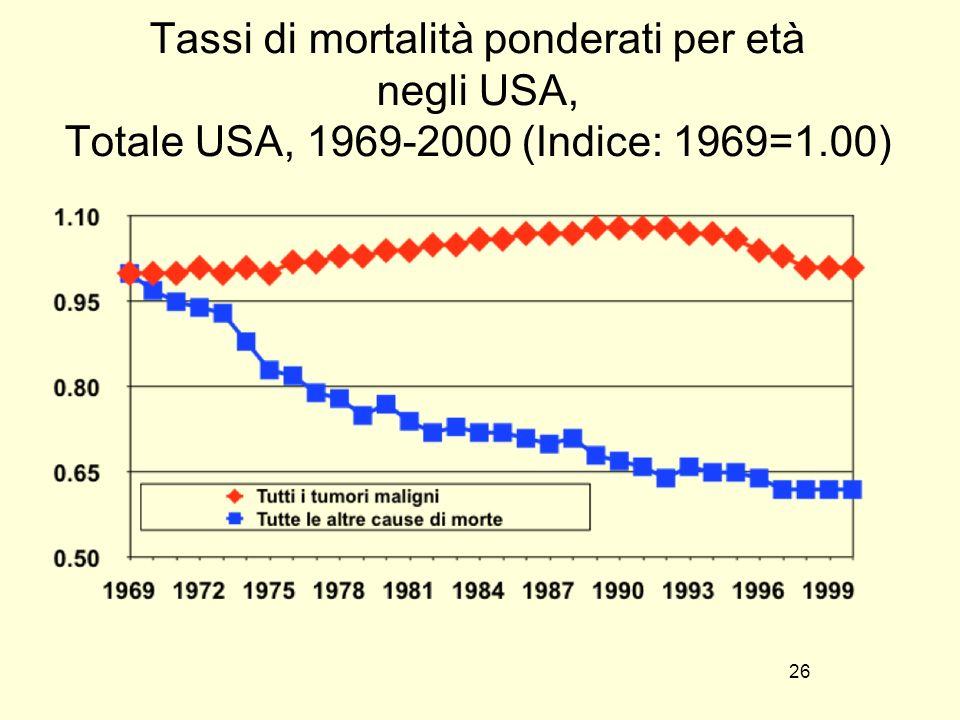 Tassi di mortalità ponderati per età negli USA, Totale USA, 1969-2000 (Indice: 1969=1.00)