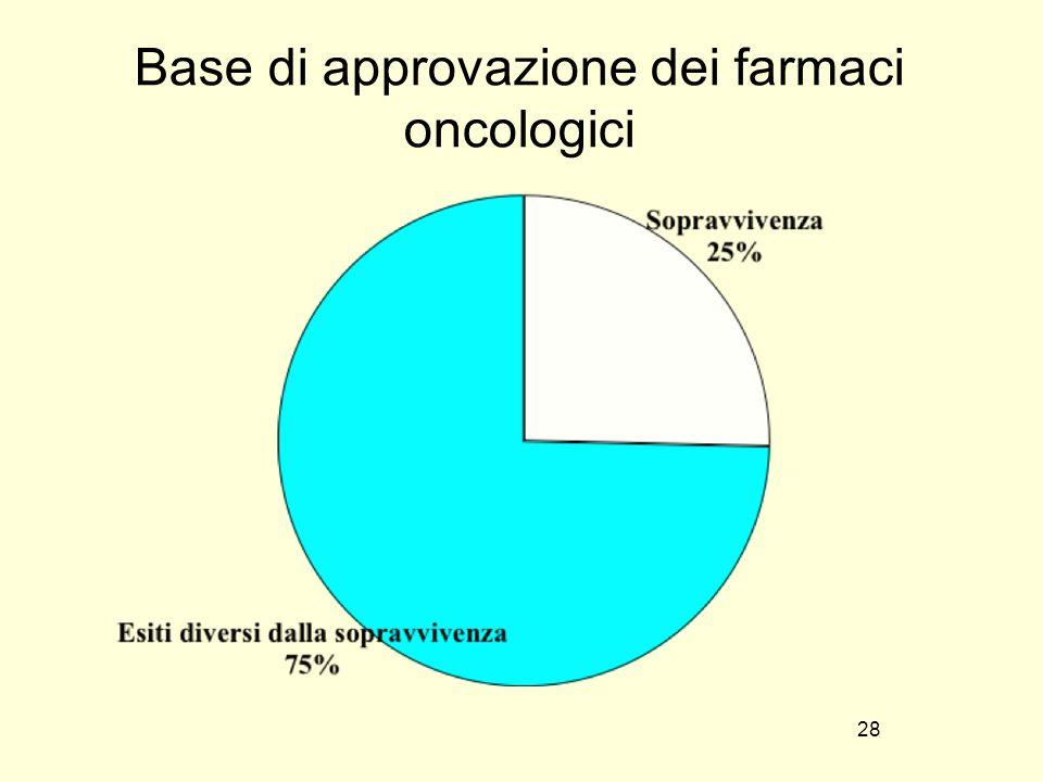 Base di approvazione dei farmaci oncologici