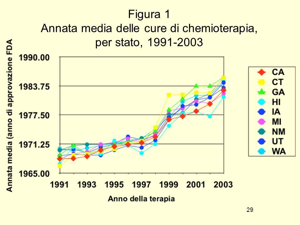 Figura 1 Annata media delle cure di chemioterapia, per stato, 1991-2003