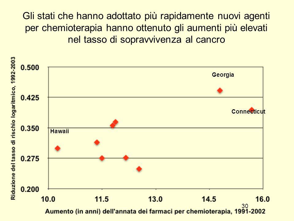 Gli stati che hanno adottato più rapidamente nuovi agenti per chemioterapia hanno ottenuto gli aumenti più elevati nel tasso di sopravvivenza al cancro