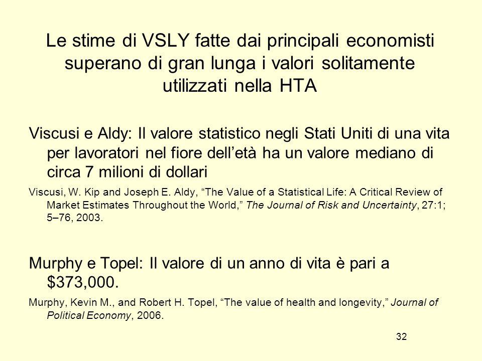 Le stime di VSLY fatte dai principali economisti superano di gran lunga i valori solitamente utilizzati nella HTA